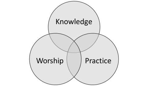 The Interconnectedness of Knowledge, Worship, and Practice in Transformation