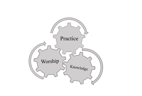 The Reciprocal Transforming Relationship of Knowledge, Worship, and Practice