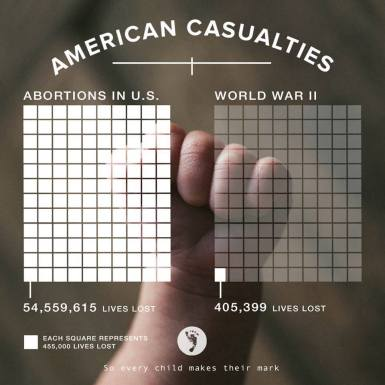 American Abortion Casualties